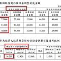 臺灣期貨交易所於110年4月27日公告調整臺灣50期貨契約(T5F)、 非金電期貨契約(XIF)、臺灣永續期貨契約(E4F)及晶豪科期貨契約(IIF) 所有月份保證金金額