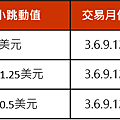 微型E-迷你期貨自推出以來已交易近3.6億口合約。微型E-mini 標普 500和納斯達克100期貨則分別交易1.84億口和1.30億口合約規格