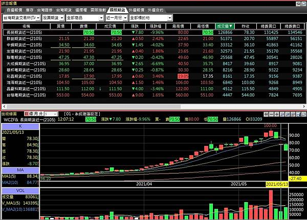 熱門股票期貨商品排行