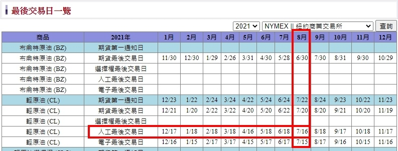 2021輕原油最後交易日.jpg