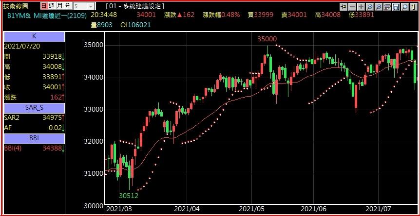 小道瓊多孔指標記術分析.jpg