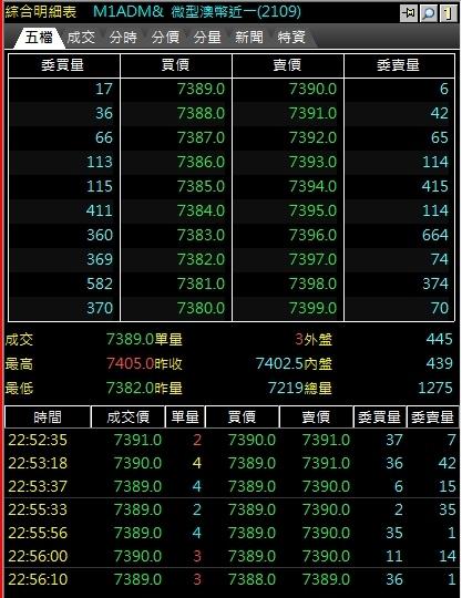 微型澳幣期貨十檔報價微型外匯期貨手續費.jpg