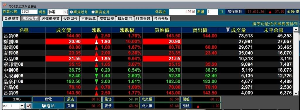 股票期貨成交亮排行.jpg