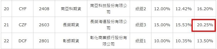 長榮期貨保證金.jpg