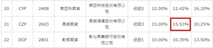 長榮股票期貨維持保證金計算方式.jpg