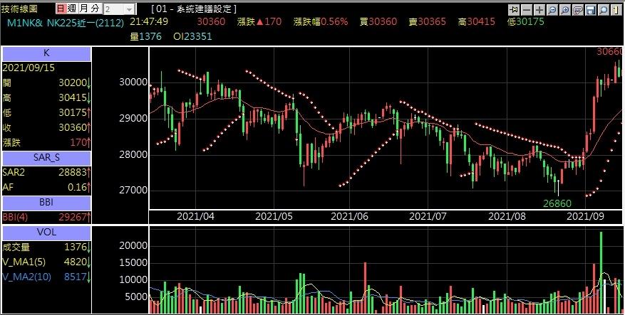 美元日經指數期貨技術分析.jpg