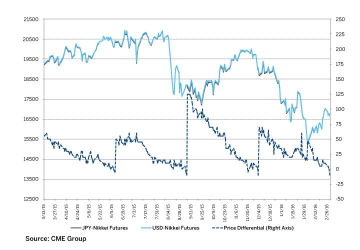 nikkei-225-spread-opportunities-03 (1).jpg