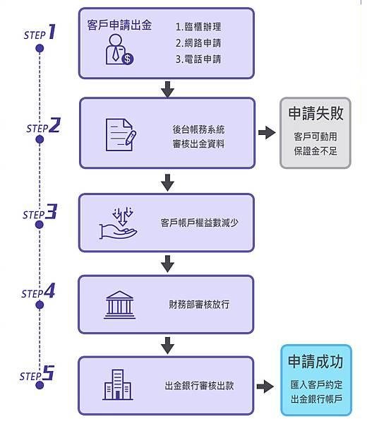 trading_procedure02.jpg