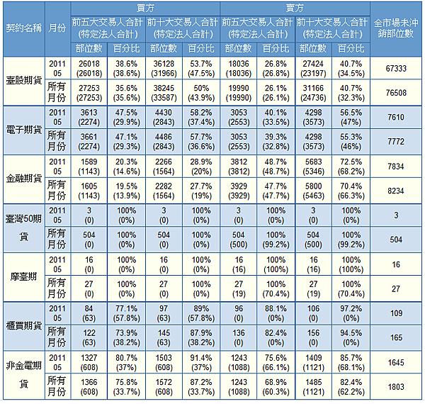 大昌期貨女王財金快報(2011/4/26期貨大額交易人未沖銷結構表)