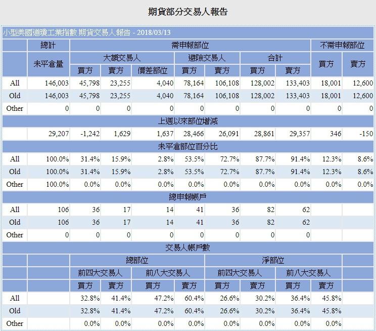 小道瓊期貨部分交易人報告.jpg