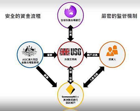 安全的資金流程.jpg