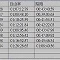 【國峰的水中練功日記】-『歷經六年的洄瀾鐵人三項菁英賽』 (6)