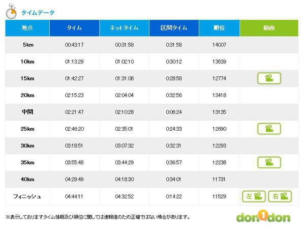 【賽場焦點】-『2012大阪馬拉松(下)- Osaka Marathon Day』 (15)