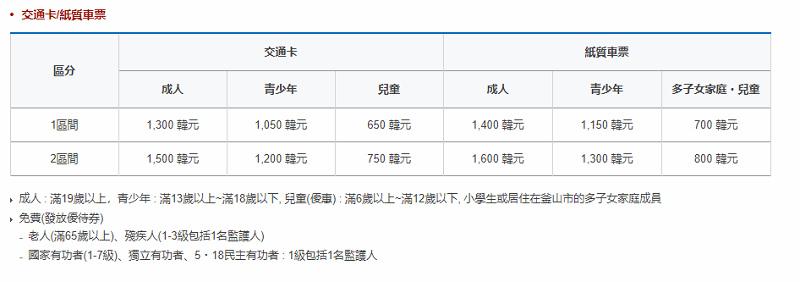 【韓國釜山自由行交通卡推薦】Cashbee 韓國旅遊交通儲值卡 購買儲值流程 折扣介紹