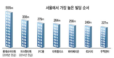 韓國首爾最高的公寓