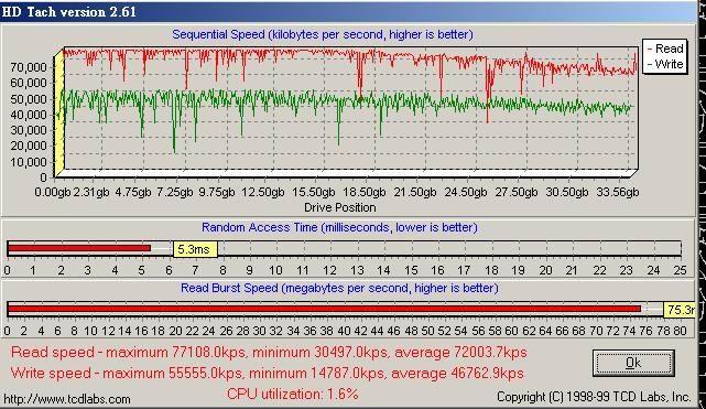 F 36G 15000轉 擠暴PCI.jpg