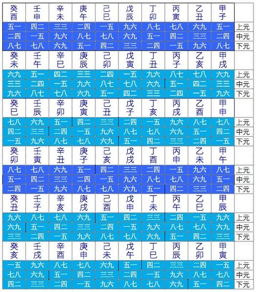 三元甲子男女命卦表.jpg