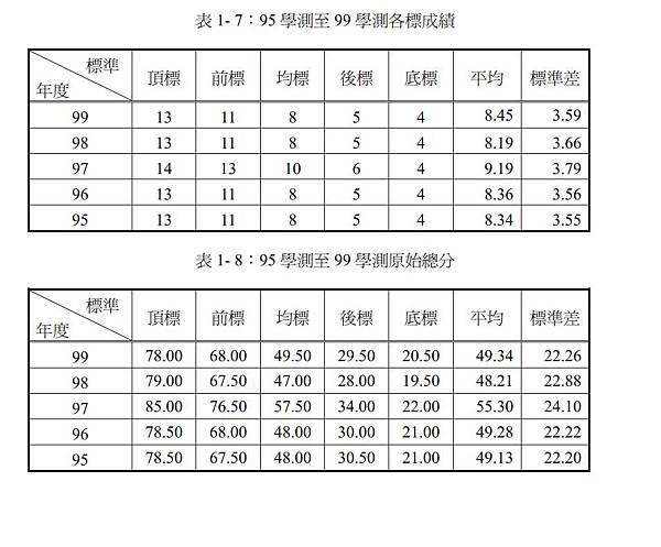 95學測至99學測各標成績及原始總分