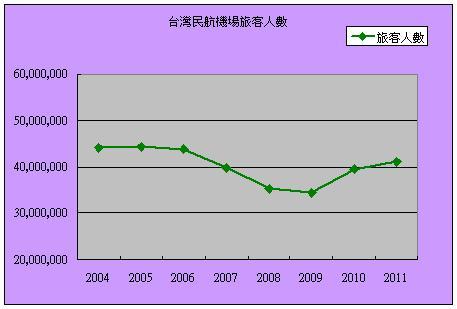 台灣民航機場旅客人數.jpg