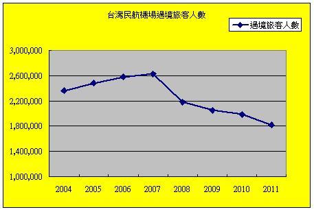 台灣民航機場過境旅客人數.jpg