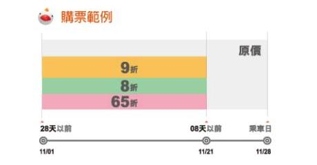 2012後早鳥票規定(小圖)