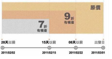 20110126早鳥票規定(小圖)