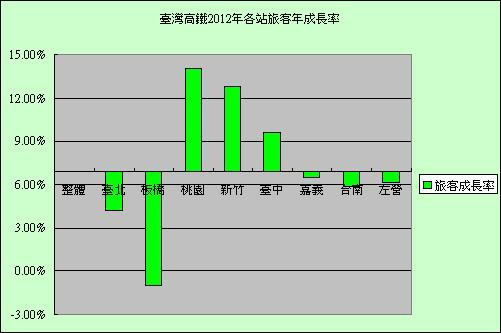 台灣高鐵2012年各站旅客年成長率.jpg