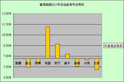 台灣高鐵2013年各站旅客年成長率.jpg
