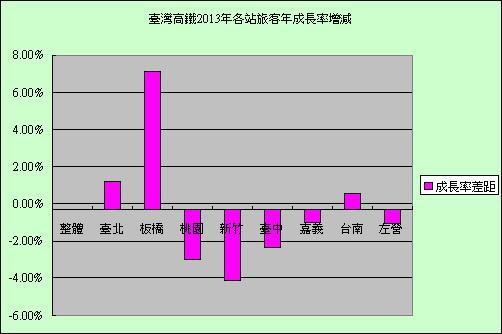 台灣高鐵2013年各站旅客年成長率增減.jpg
