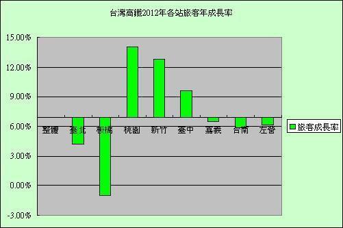 台灣高鐵2012年各站旅客成長率.jpg