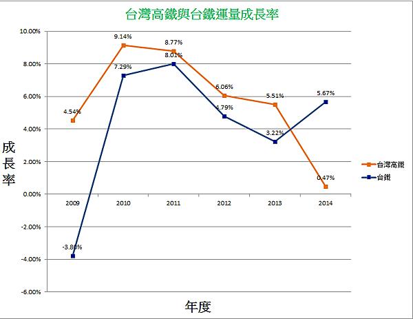 台灣高鐵與台鐵運量成長率.png