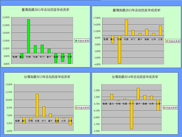 台灣高鐵各站旅客年成長率.png