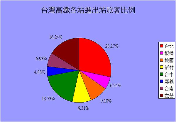 台灣高鐵各站進出站旅客比例.png