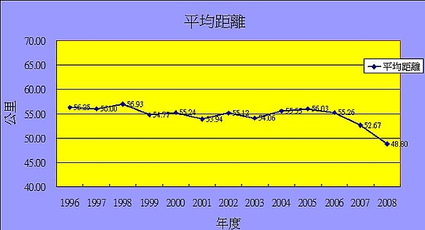 台鐵平均旅運距離圖.jpg