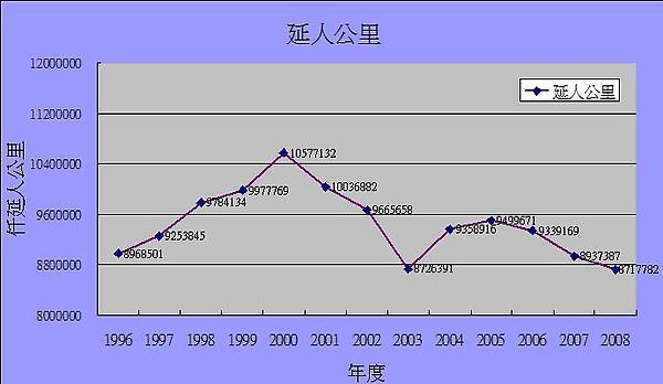 台鐵延人公里圖.jpg