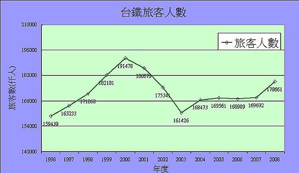 台鐵旅客人數圖.jpg