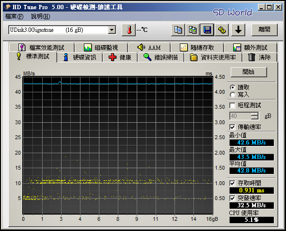 Gigastone USB3.0 GST300 16G -1