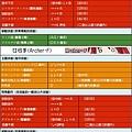 RBO技能圖 - 弓手