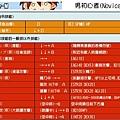 RBO技能圖 - 初心者(男)