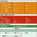 RBO技能圖 - 盜賊(女)
