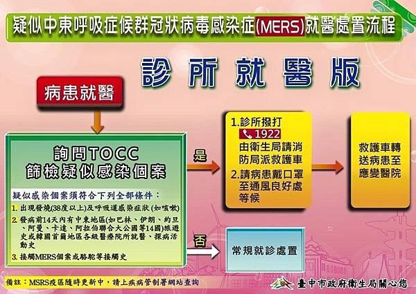 MERS就醫處置流程