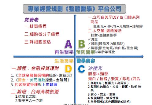 整體醫學ABCD.png