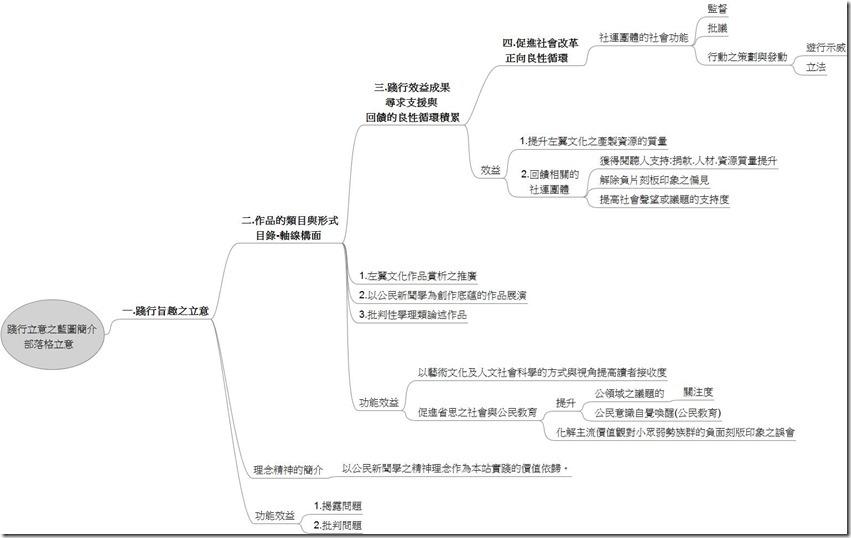 踐行立意之藍圖簡介-部落格立意