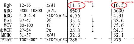 9899血色素檢查