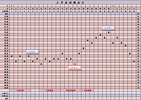 標準基礎體灣表