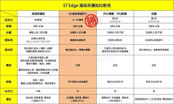 S7edge-滿版保護貼比較表.jpg