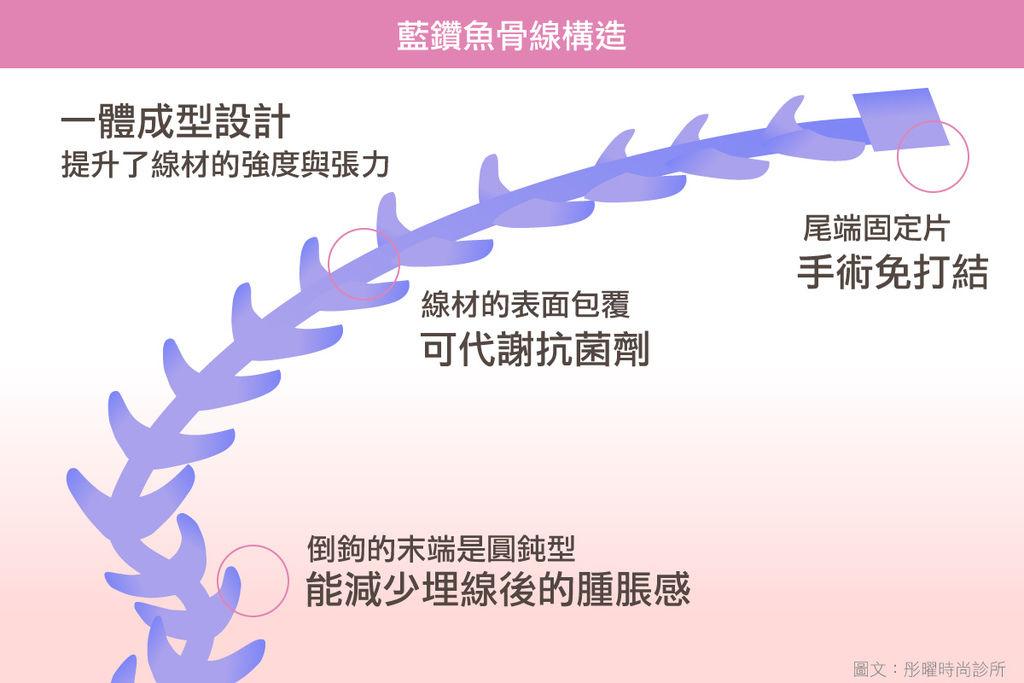 藍鑽魚骨線優勢.jpg