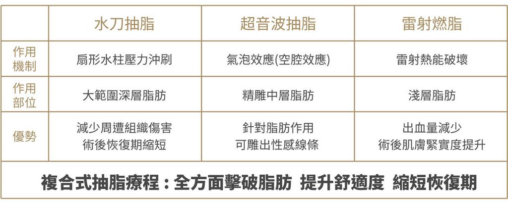光澤診所複合式抽脂仰臥起坐複肌水刀抽脂雷射溶脂超音波抽脂 (3).jpg