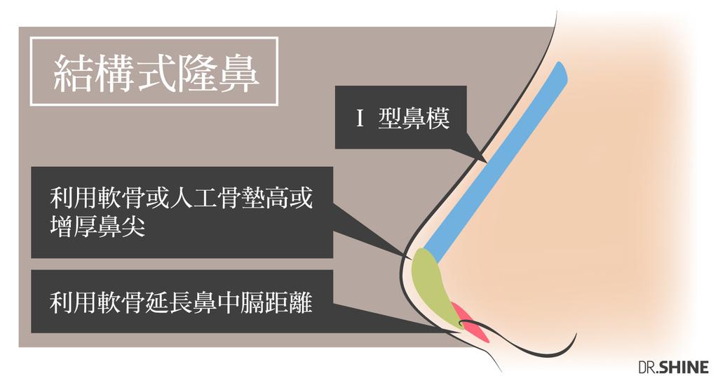 隆鼻價格隆鼻推薦隆鼻日記隆鼻後遺症隆鼻權威隆鼻恢復期隆鼻ptt隆鼻男隆鼻手術光澤診所光澤隆鼻05