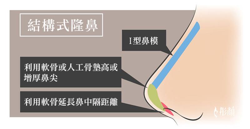 彤顏診所-桃園中壢-隆鼻-結構式隆鼻-三段式隆鼻-劉宏貞醫師